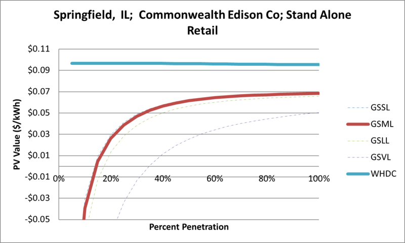File:SVStandAloneRetail Springfield IL Commonwealth Edison Co.png