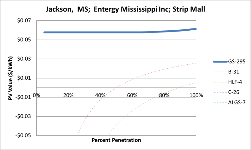 File:SVStripMall Jackson MS Entergy Mississippi Inc.png