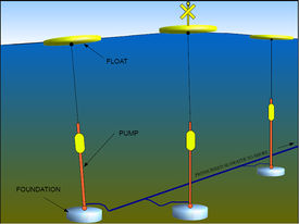Seatricity wave energy converter.jpg