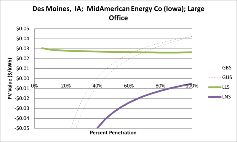 File:SVLargeOffice Des Moines IA MidAmerican Energy Co (Iowa).png