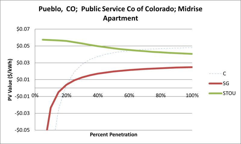 File:SVMidriseApartment Pueblo CO Public Service Co of Colorado.png