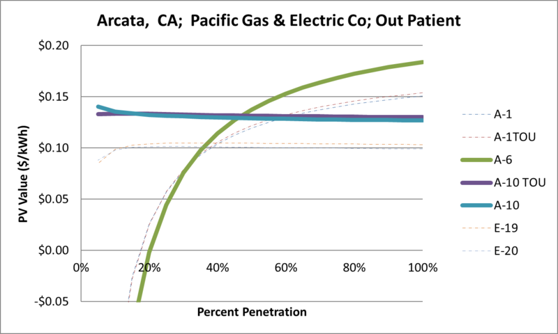 File:SVOutPatient Arcata CA Pacific Gas & Electric Co.png