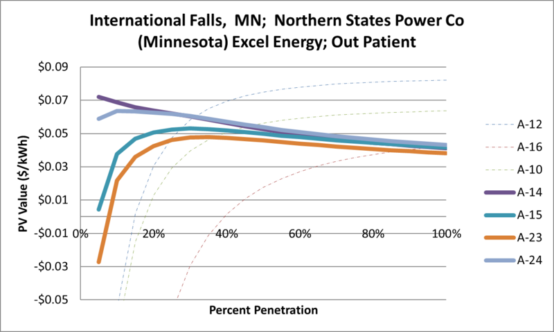 File:SVOutPatient International Falls MN Northern States Power Co (Minnesota) Excel Energy.png