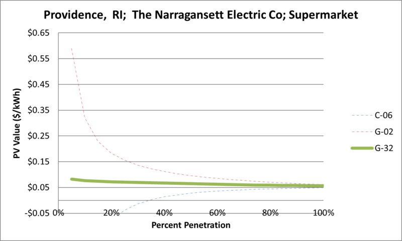 File:SVSupermarket Providence RI The Narragansett Electric Co.png