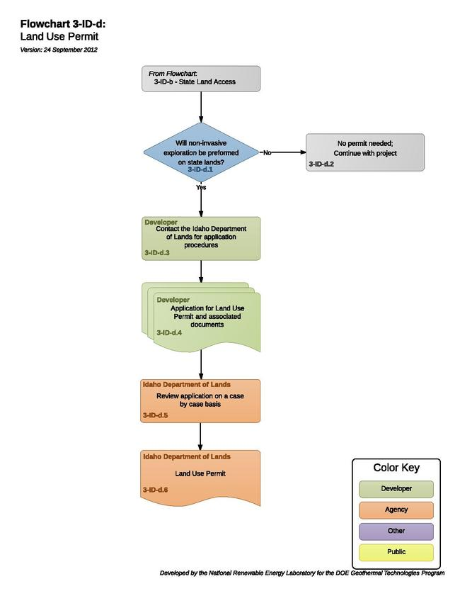03-ID-d - Land Use Permit.pdf
