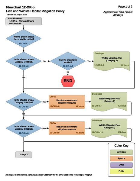 File:12-OR-b - Fish and Wildlife Habitat Mitigation Policy.pdf