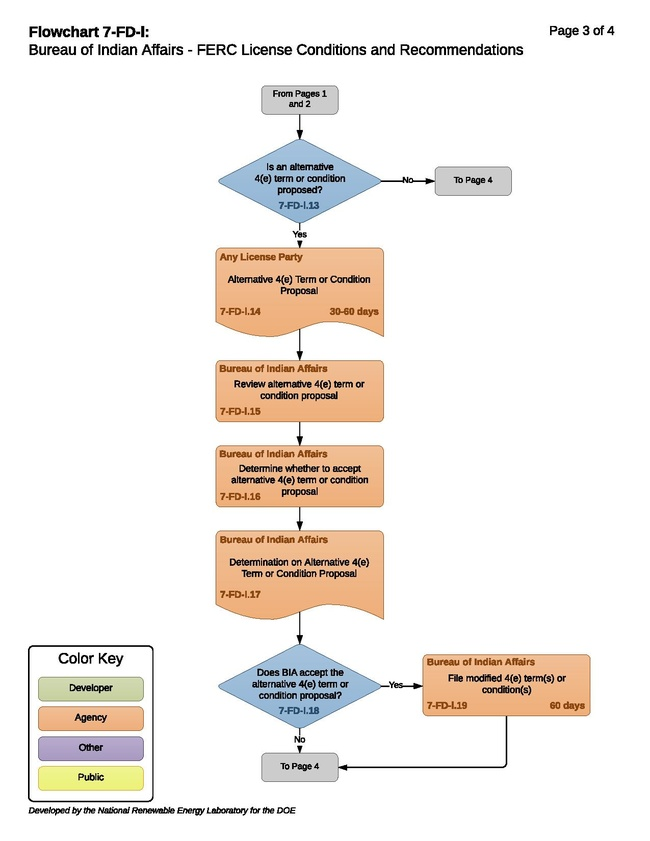 7-FD-l - BIA FERC License Conditions and Recommendations.pdf