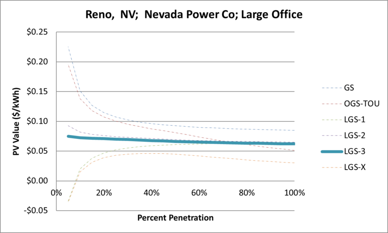 File:SVLargeOffice Reno NV Nevada Power Co.png