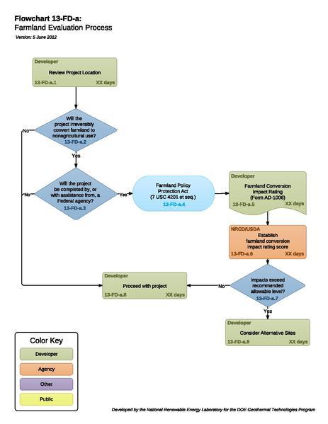File:8i - Farmland Evaluation Process.pdf