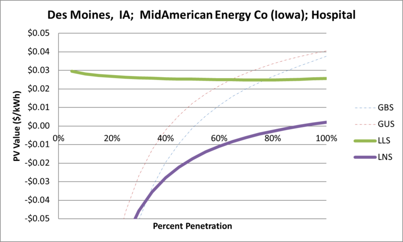 File:SVHospital Des Moines IA MidAmerican Energy Co (Iowa).png