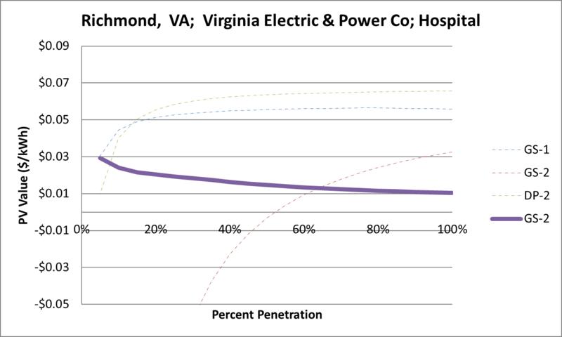 File:SVHospital Richmond VA Virginia Electric & Power Co.png