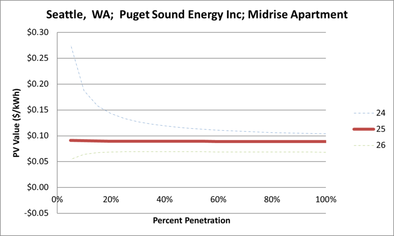 File:SVMidriseApartment Seattle WA Puget Sound Energy Inc.png