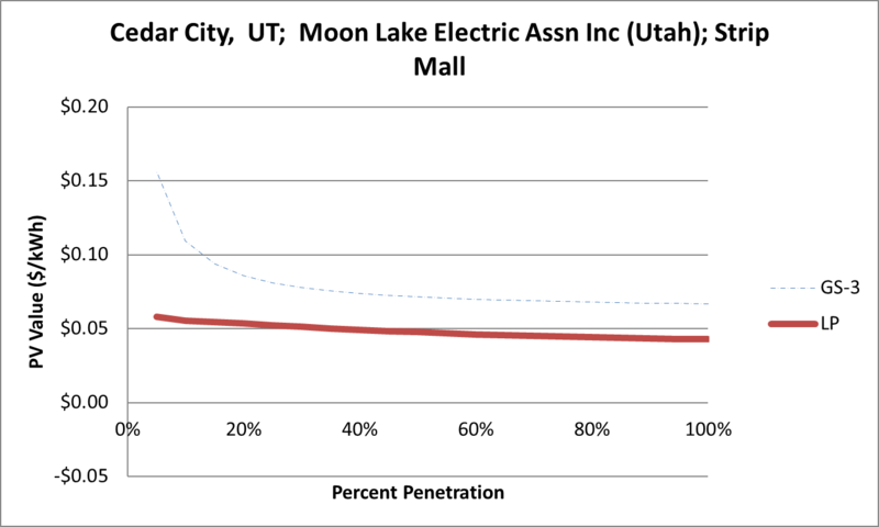 File:SVStripMall Cedar City UT Moon Lake Electric Assn Inc (Utah).png