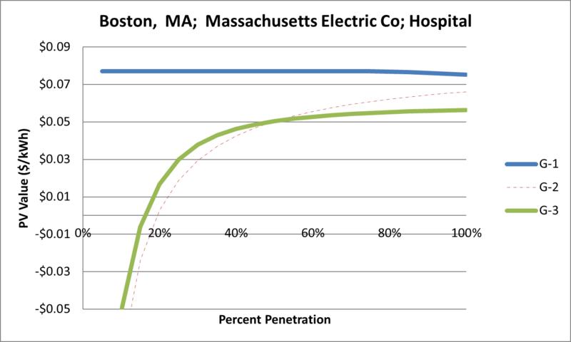 File:SVHospital Boston MA Massachusetts Electric Co.png