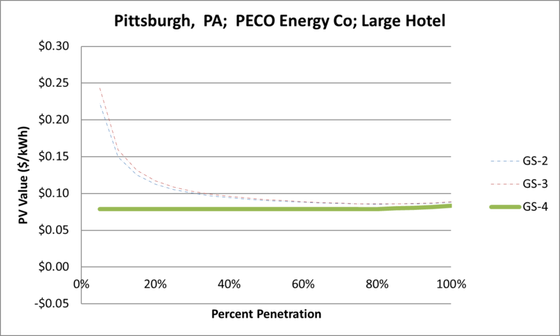 File:SVLargeHotel Pittsburgh PA PECO Energy Co.png