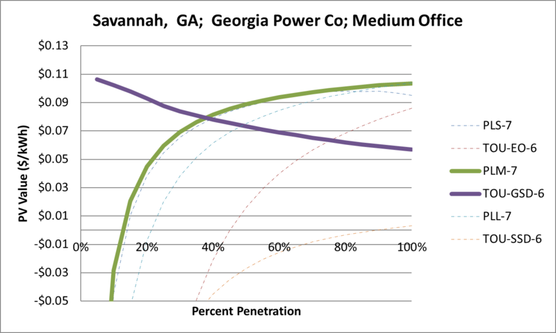 File:SVMediumOffice Savannah GA Georgia Power Co.png
