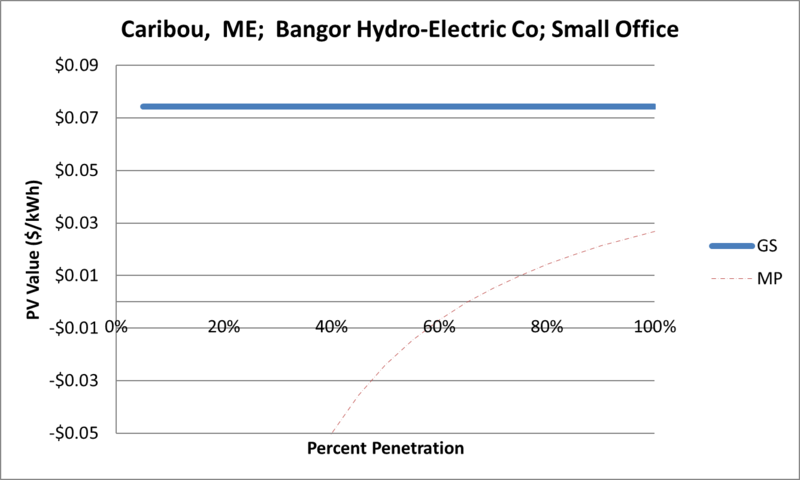 File:SVSmallOffice Caribou ME Bangor Hydro-Electric Co.png