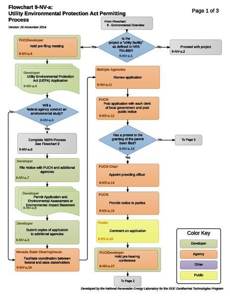 File:09NVAStateEnvironmentalProcess.pdf
