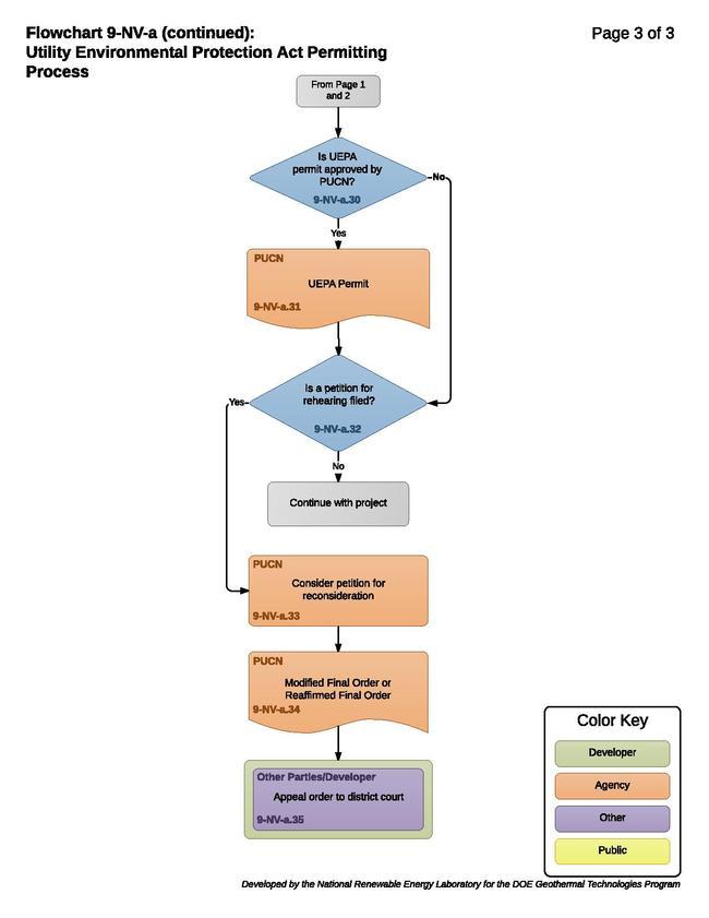 09NVAStateEnvironmentalProcess.pdf