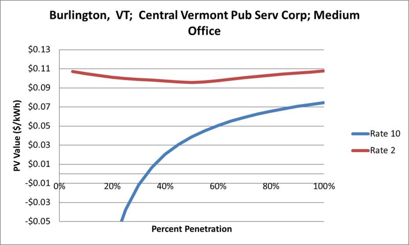 File:SVMediumOffice Burlington VT Central Vermont Pub Serv Corp.png