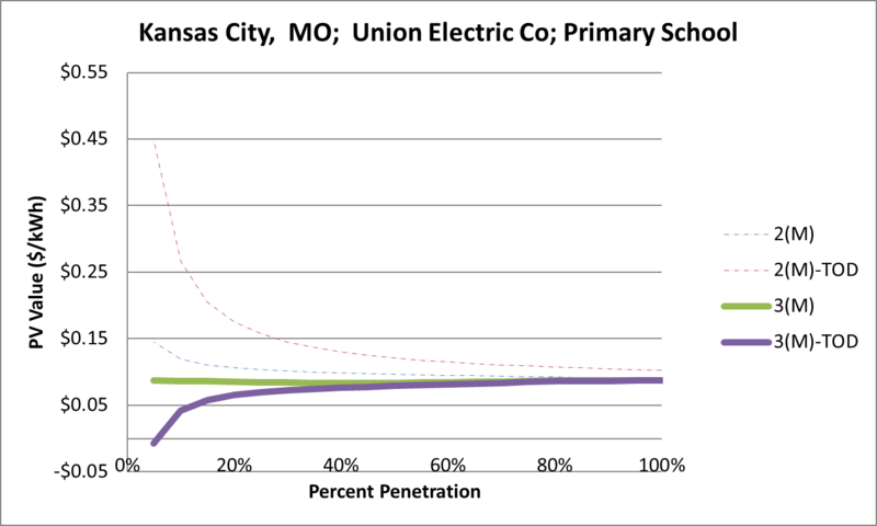 File:SVPrimarySchool Kansas City MO Union Electric Co.png