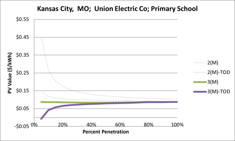 File:SVPrimarySchool Kansas City MO Union Electric Co.png