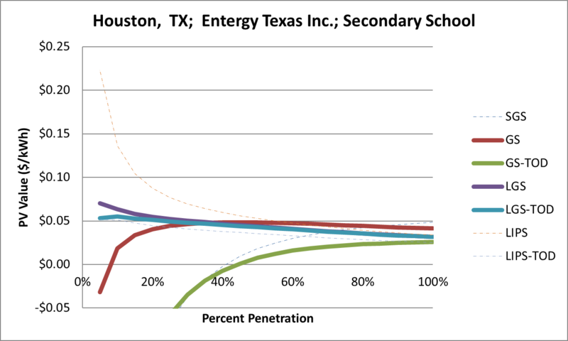 File:SVSecondarySchool Houston TX Entergy Texas Inc..png