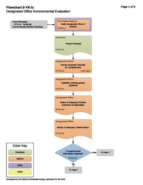 File:9-YK-b - T - Designated Office Environmental Evaluation 2018-11-09.pdf