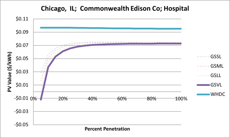 File:SVHospital Chicago IL Commonwealth Edison Co.png
