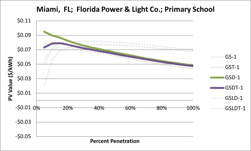 File:SVPrimarySchool Miami FL Florida Power & Light Co..png