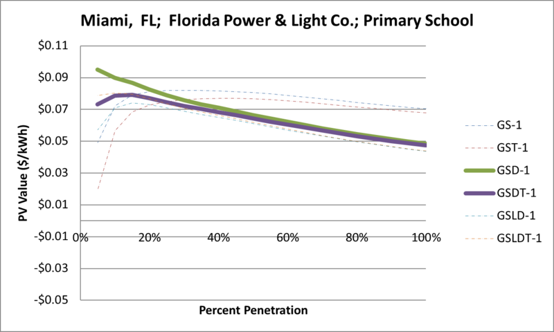 File:SVPrimarySchool Miami FL Florida Power & Light Co..png