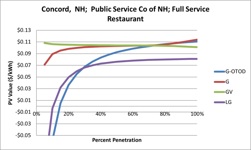 File:SVFullServiceRestaurant Concord NH Public Service Co of NH.png