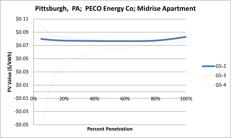 File:SVMidriseApartment Pittsburgh PA PECO Energy Co.png