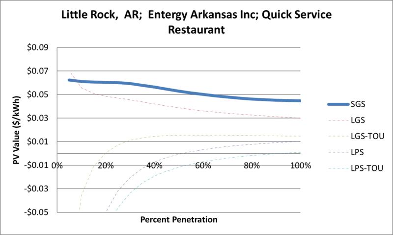 File:SVQuickServiceRestaurant Little Rock AR Entergy Arkansas Inc.png