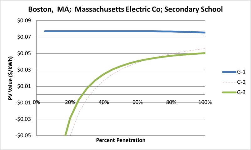 File:SVSecondarySchool Boston MA Massachusetts Electric Co.png