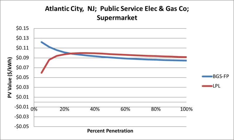 File:SVSupermarket Atlantic City NJ Public Service Elec & Gas Co.png