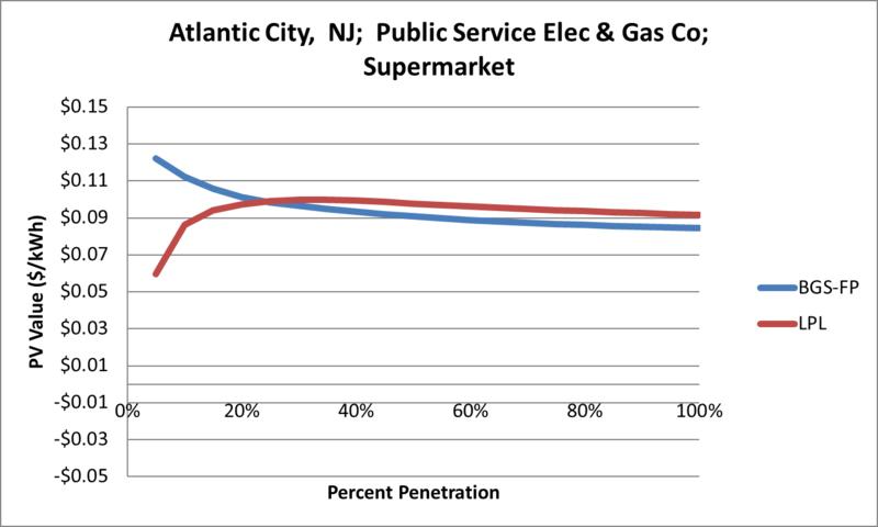 File:SVSupermarket Atlantic City NJ Public Service Elec & Gas Co.png