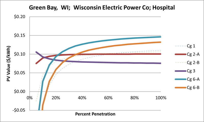 File:SVHospital Green Bay WI Wisconsin Electric Power Co.png