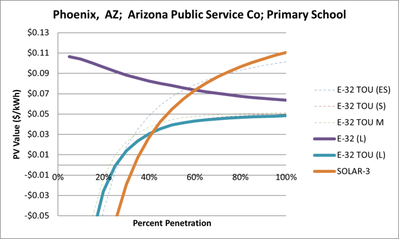 File:SVPrimarySchool Phoenix AZ Arizona Public Service Co.png