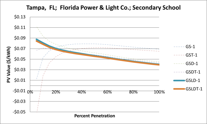File:SVSecondarySchool Tampa FL Florida Power & Light Co..png