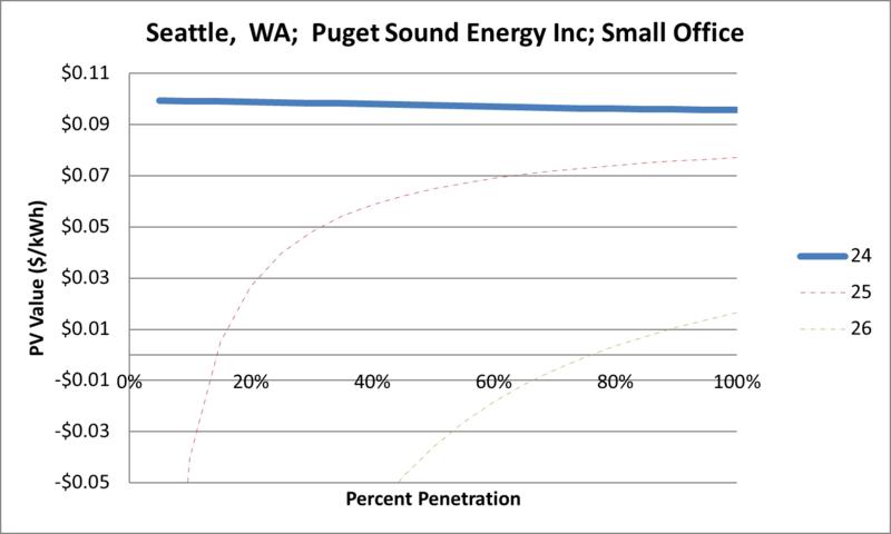 File:SVSmallOffice Seattle WA Puget Sound Energy Inc.png