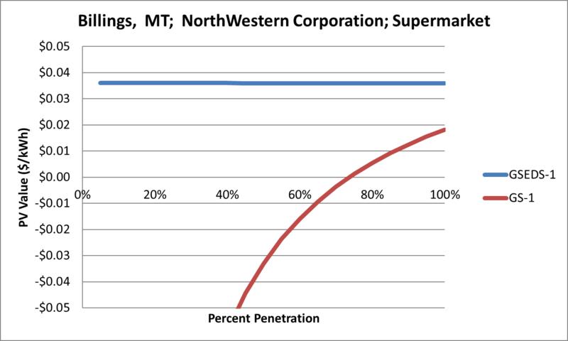File:SVSupermarket Billings MT NorthWestern Corporation.png