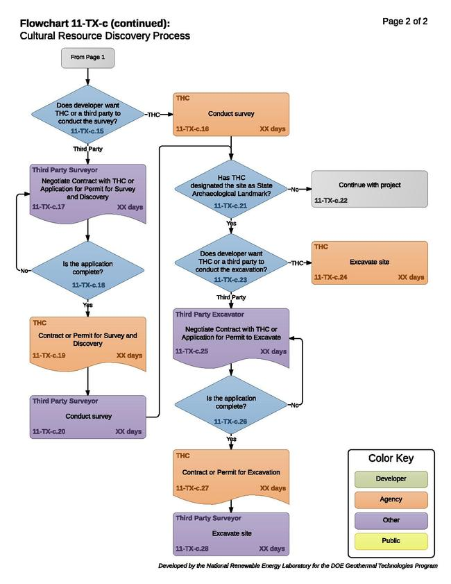 11TXCCulturalResourceDiscoveryProcess.pdf