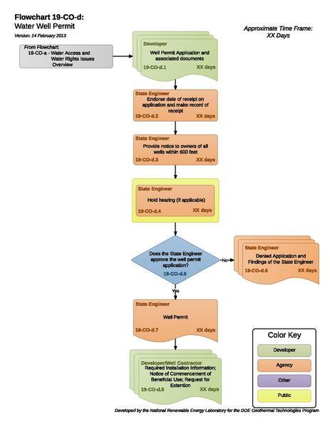 File:19CODWaterWellPermit (1).pdf