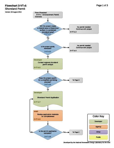 File:3-VT-d - Shoreland Encroachment Permit.pdf