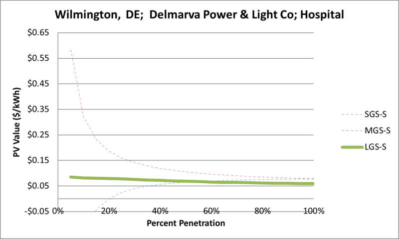 File:SVHospital Wilmington DE Delmarva Power & Light Co.png