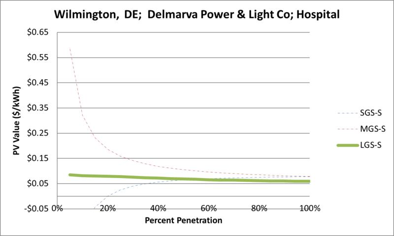 File:SVHospital Wilmington DE Delmarva Power & Light Co.png