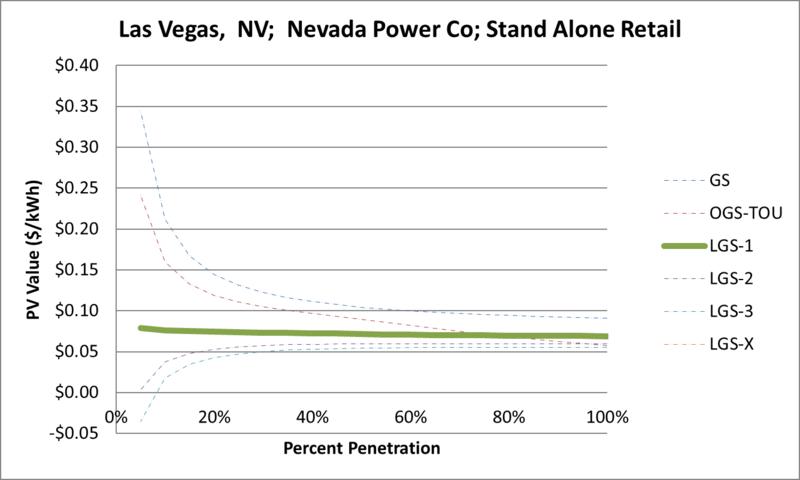 File:SVStandAloneRetail Las Vegas NV Nevada Power Co.png