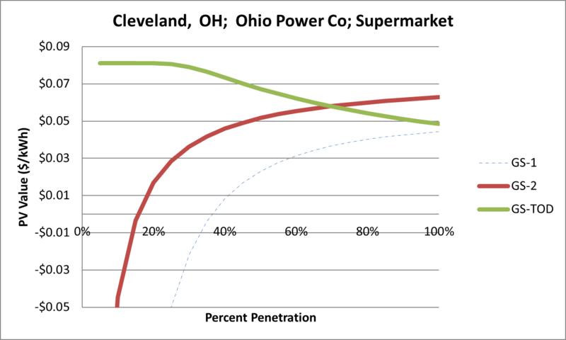File:SVSupermarket Cleveland OH Ohio Power Co.png