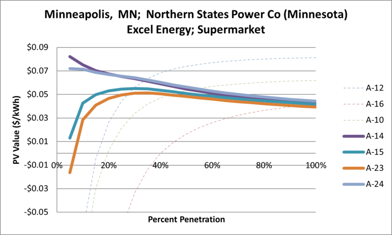 File:SVSupermarket Minneapolis MN Northern States Power Co (Minnesota) Excel Energy.png